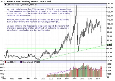 Is Crude Oil Bottoming?
