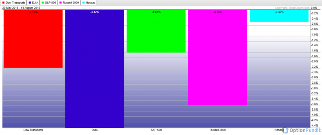 Performance of Major US Market Indices Since May 20